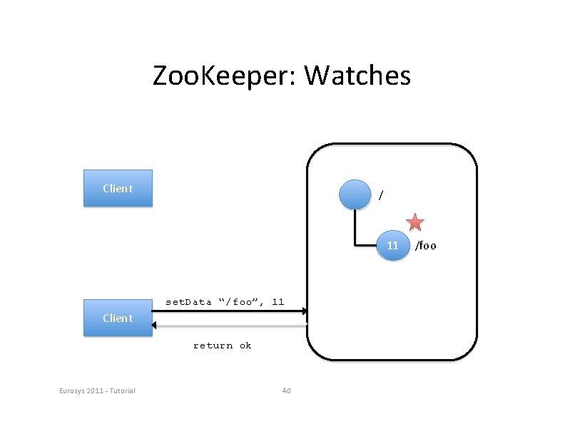 "Zoo. Keeper: Watches Client / 11 set. Data ""/foo"", 11 Client return ok Eurosys"