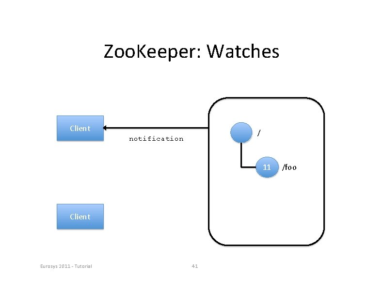 Zoo. Keeper: Watches Client / notification 11 Client Eurosys 2011 ‐ Tutorial 41 /foo