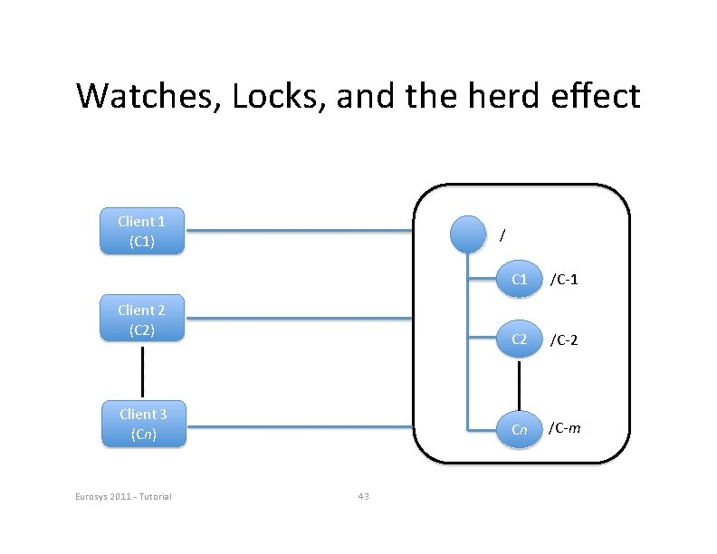 Watches, Locks, and the herd effect Client 1 (C 1) / Client 2 (C