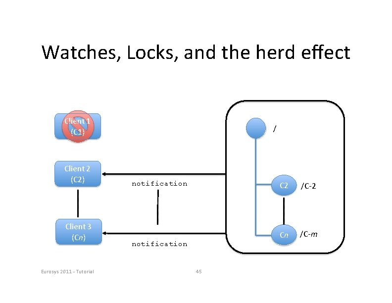 Watches, Locks, and the herd effect Client 1 (C 1) Client 2 (C 2)