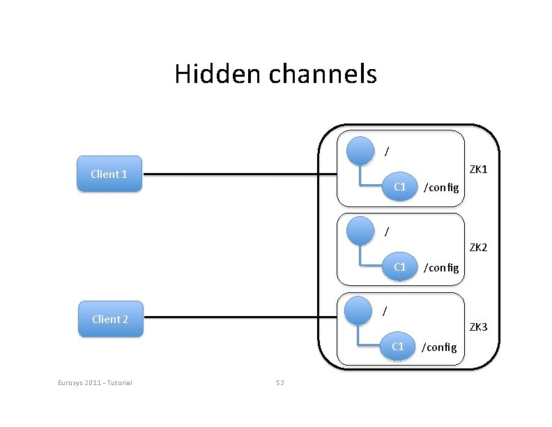 Hidden channels / ZK 1 Client 1 C 1 /config / ZK 2 C