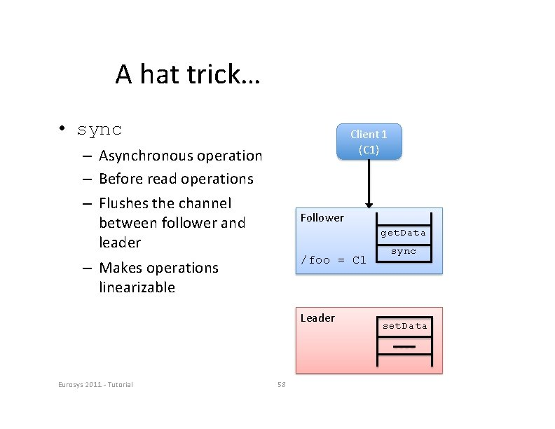 A hat trick… • sync Client 1 (C 1) – Asynchronous operation – Before