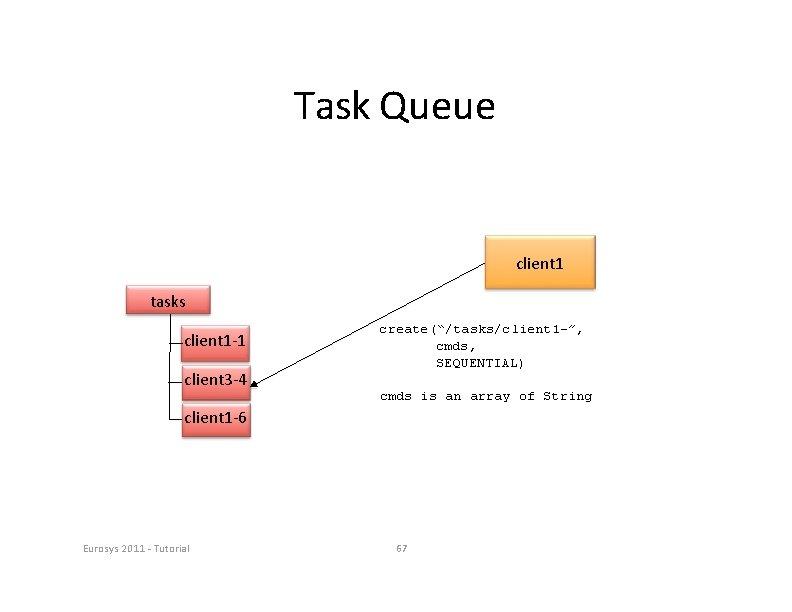 """Task Queue client 1 tasks client 1‐ 1 client 3‐ 4 create(""""/tasks/client 1 -"""","""