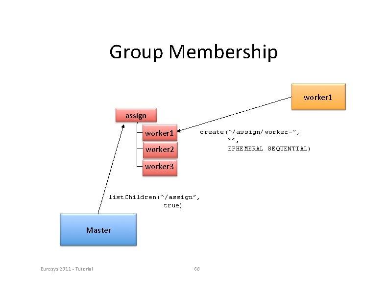 "Group Membership worker 1 assign worker 1 create(""/assign/worker-"", """", EPHEMERAL SEQUENTIAL) worker 2 worker"