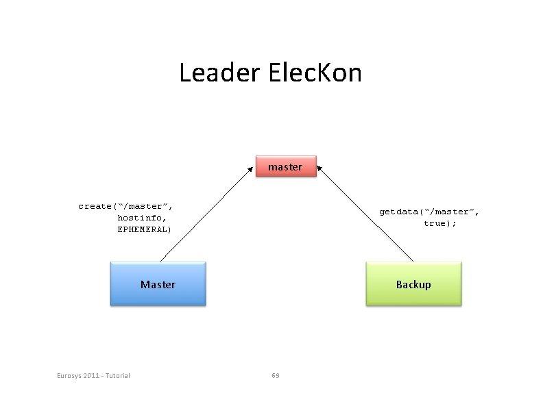 "Leader Elec. Kon master create(""/master"", hostinfo, EPHEMERAL) getdata(""/master"", true); Master Eurosys 2011 ‐ Tutorial"
