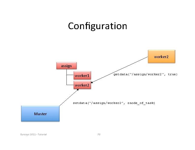 """Configuration worker 2 assign getdata(""""/assign/worker 2"""", true) worker 1 worker 2 setdata(""""/assign/worker 2"""", znode_of_task)"""