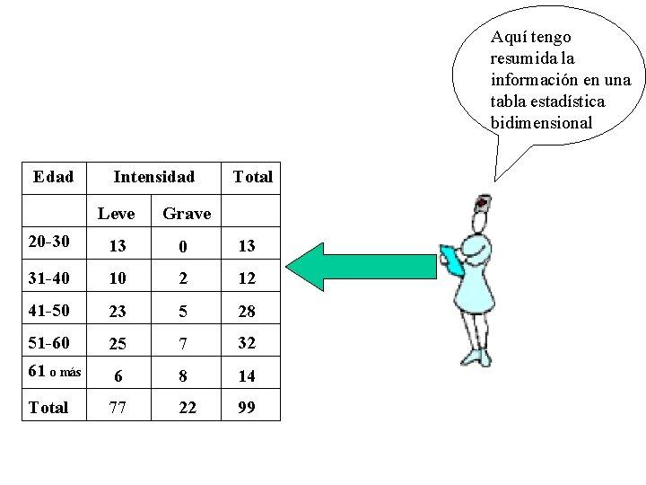 Aquí tengo resumida la información en una tabla estadística bidimensional Edad Intensidad Total Leve