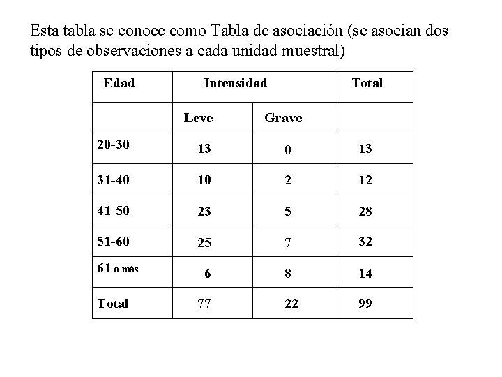 Esta tabla se conoce como Tabla de asociación (se asocian dos tipos de observaciones