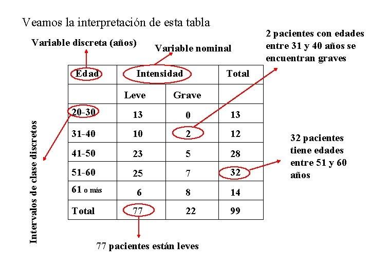 Veamos la interpretación de esta tabla Variable discreta (años) Intervalos de clase discretos Edad