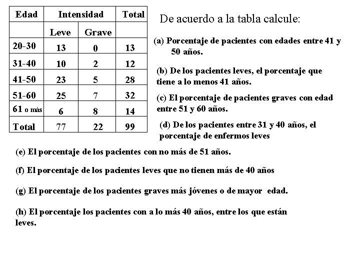 Edad Intensidad Total Leve Grave 20 -30 13 31 -40 10 2 12 41