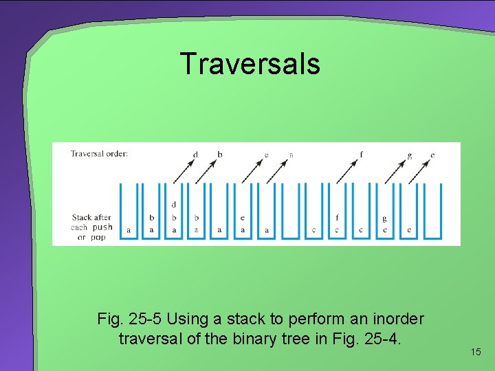 Traversals Fig. 25 -5 Using a stack to perform an inorder traversal of the