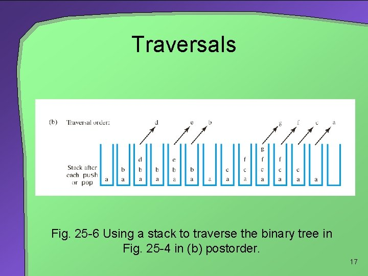 Traversals Fig. 25 -6 Using a stack to traverse the binary tree in Fig.