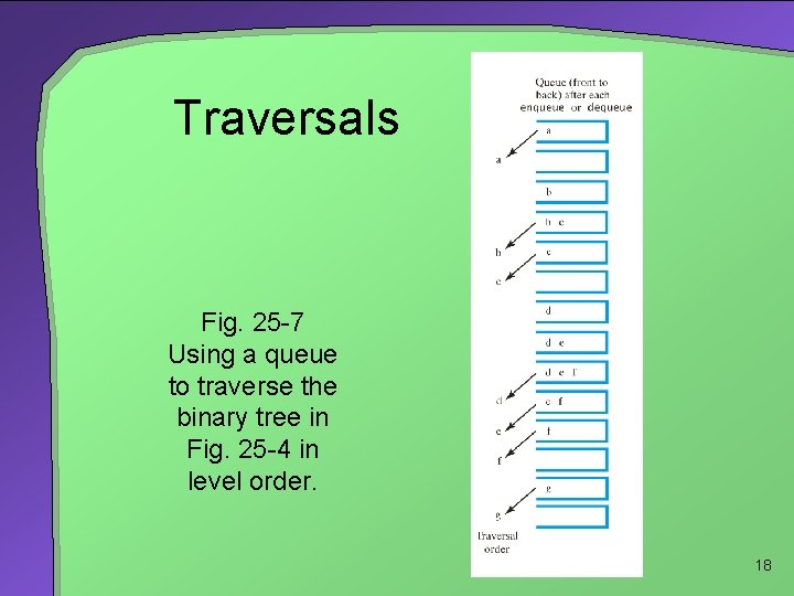 Traversals Fig. 25 -7 Using a queue to traverse the binary tree in Fig.