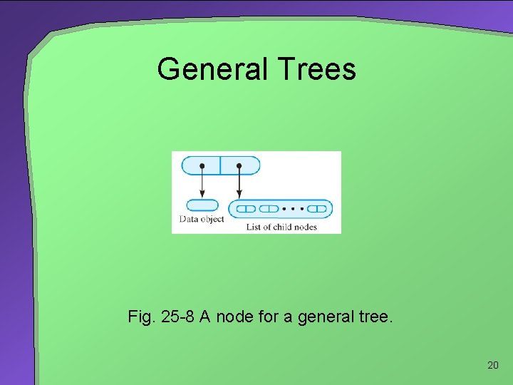 General Trees Fig. 25 -8 A node for a general tree. 20