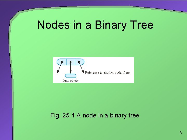 Nodes in a Binary Tree Fig. 25 -1 A node in a binary tree.