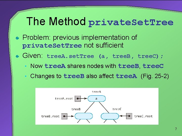 The Method private. Set. Tree Problem: previous implementation of private. Set. Tree not sufficient