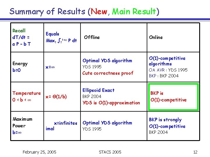 Summary of Results (New, Main Result) Recall d. T/dt = a. P–b. T Energy