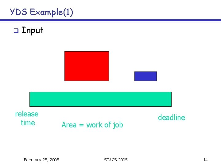 YDS Example(1) q Input release time February 25, 2005 Area = work of job