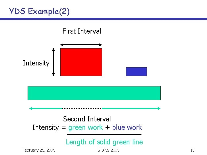 YDS Example(2) First Interval Intensity Second Interval Intensity = green work + blue work