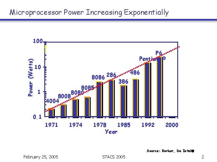 Microprocessor Power Increasing Exponentially Power (Watts) 100 P 6 Pentium ® 10 8086 286