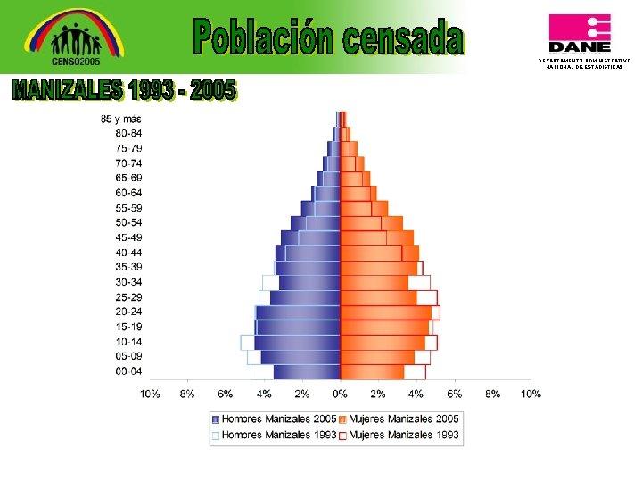 DEPARTAMENTO ADMINISTRATIVO NACIONAL DE ESTADISTICA 5