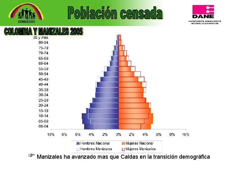 DEPARTAMENTO ADMINISTRATIVO NACIONAL DE ESTADISTICA 5 F Manizales ha avanzado mas que Caldas en