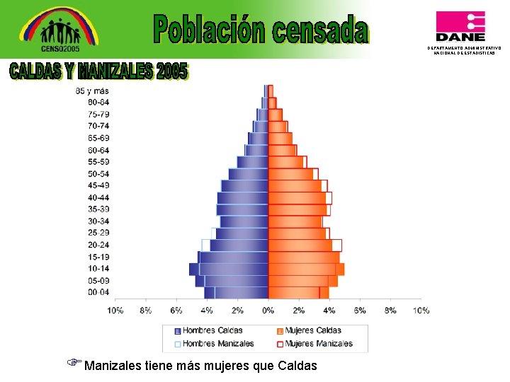 DEPARTAMENTO ADMINISTRATIVO NACIONAL DE ESTADISTICA 5 FManizales tiene más mujeres que Caldas