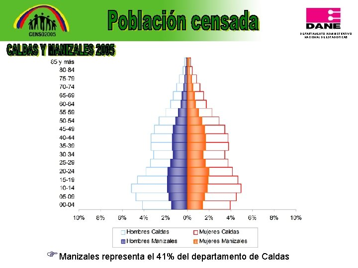DEPARTAMENTO ADMINISTRATIVO NACIONAL DE ESTADISTICA 5 FManizales representa el 41% del departamento de Caldas
