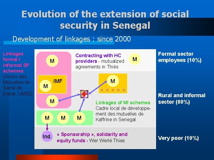 Evolution of the extension of social security in Senegal Development of linkages : since