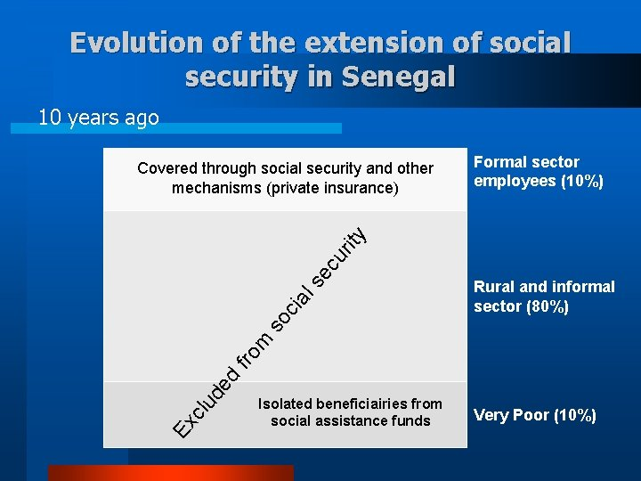 Evolution of the extension of social security in Senegal 10 years ago Formal sector
