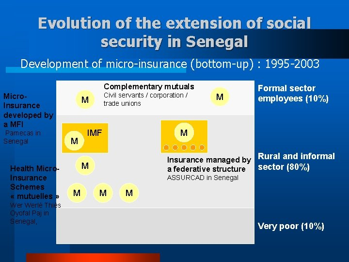 Evolution of the extension of social security in Senegal Development of micro-insurance (bottom-up) :