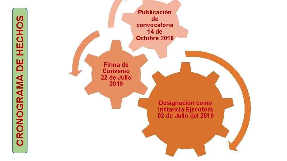 CRONOGRAMA DE HECHOS Publicación de convocatoria 14 de Octubre 2019 Firma de Convenio 22