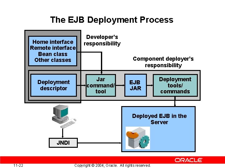 The EJB Deployment Process Home interface Remote interface Bean class Other classes Deployment descriptor