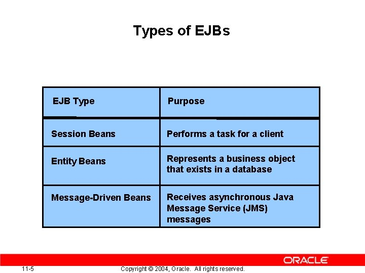 Types of EJBs 11 -5 EJB Type Purpose Session Beans Performs a task for
