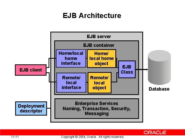 EJB Architecture EJB server EJB container Home/local home interface Home/ local home object EJB