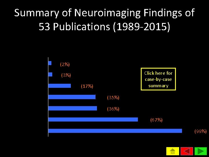 Summary of Neuroimaging Findings of 53 Publications (1989 -2015) Frequency of Involvement in CNS