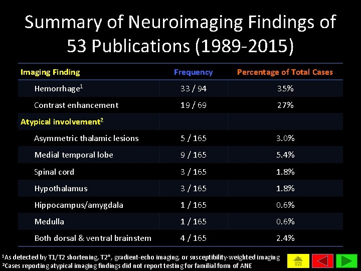 Summary of Neuroimaging Findings of 53 Publications (1989 -2015) Imaging Finding Frequency Percentage of