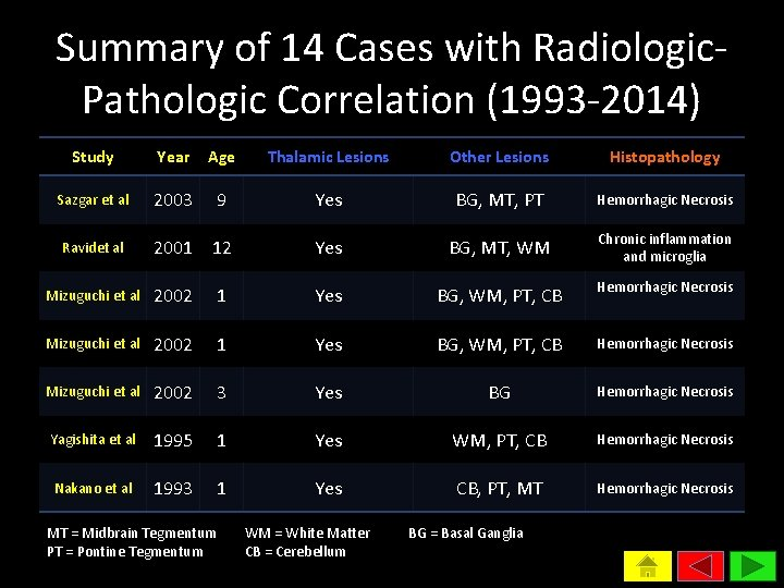 Summary of 14 Cases with Radiologic. Pathologic Correlation (1993 -2014) Study Year Age Thalamic