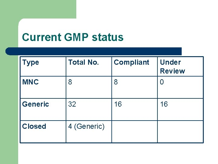 Current GMP status Type Total No. Compliant Under Review MNC 8 8 0 Generic