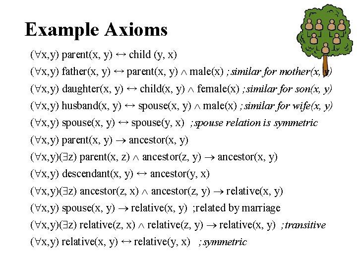 Example Axioms ( x, y) parent(x, y) ↔ child (y, x) ( x, y)