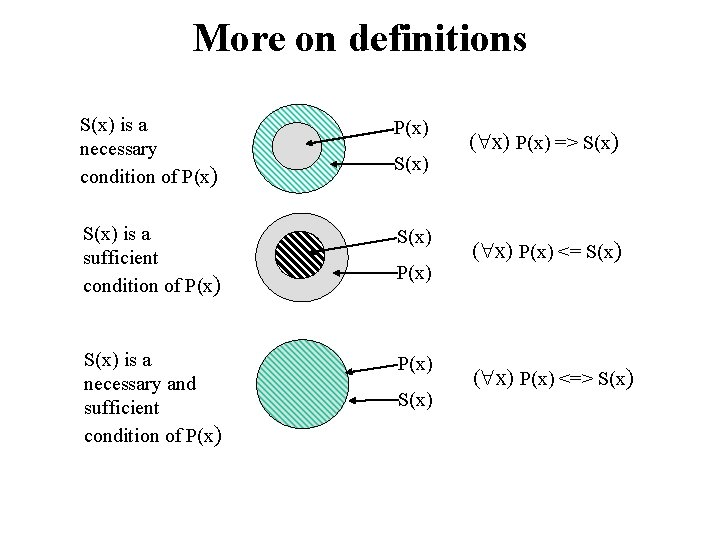More on definitions S(x) is a necessary condition of P(x) S(x) is a sufficient