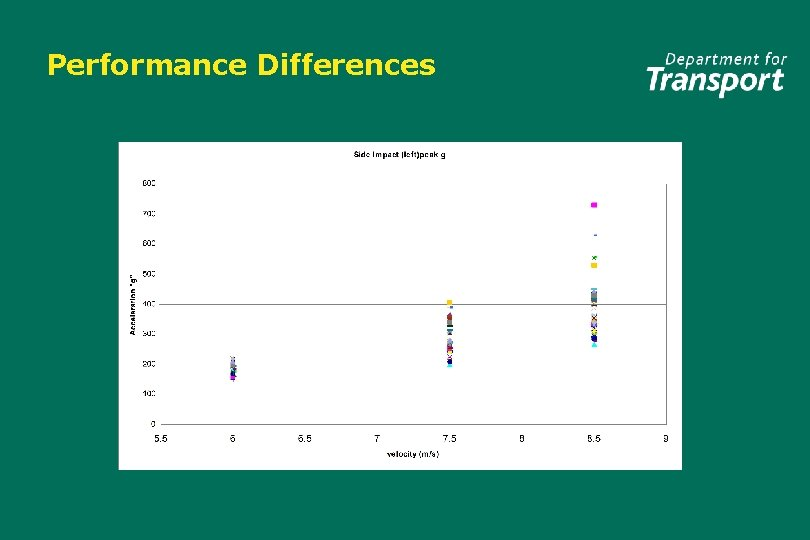 Performance Differences