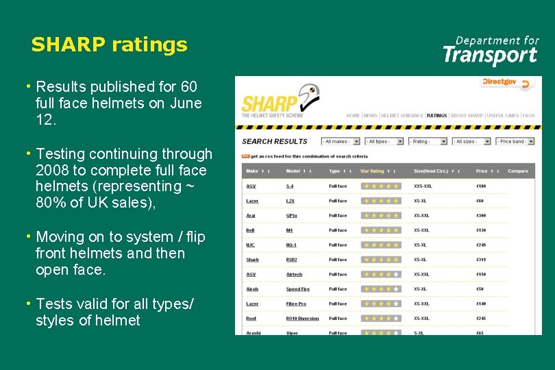 SHARP ratings • Results published for 60 full face helmets on June 12. •
