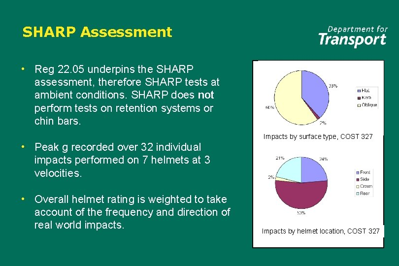 SHARP Assessment • Reg 22. 05 underpins the SHARP assessment, therefore SHARP tests at