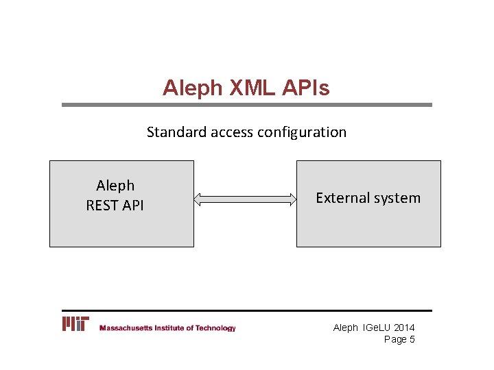 Aleph XML APIs Standard access configuration Aleph REST API External system Aleph IGe. LU