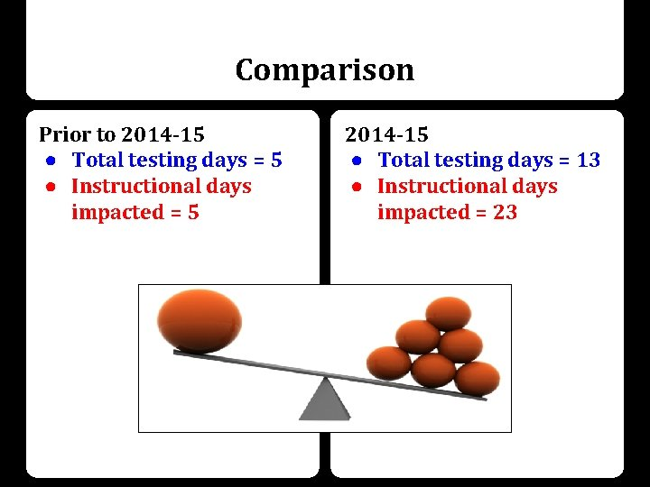 Comparison Prior to 2014 -15 ● Total testing days = 5 ● Instructional days