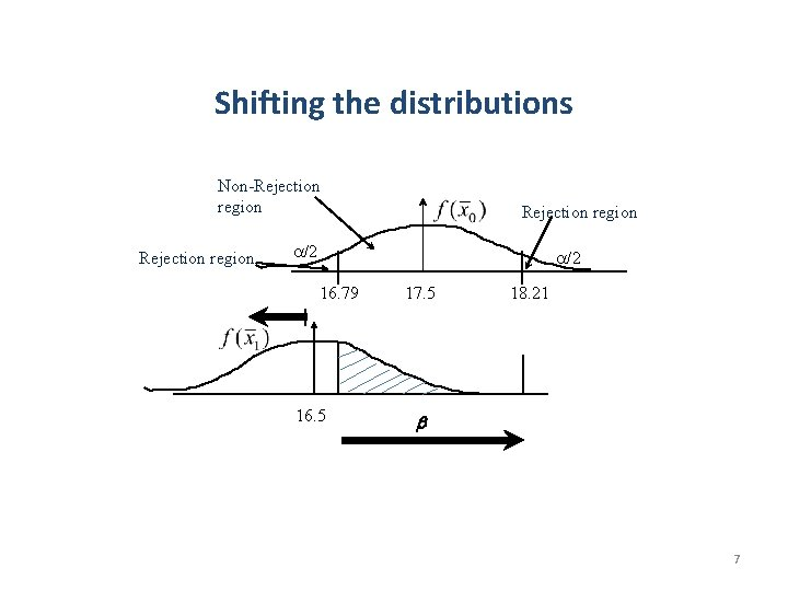 Shifting the distributions Non-Rejection region /2 16. 79 16. 5 17. 5 18. 21