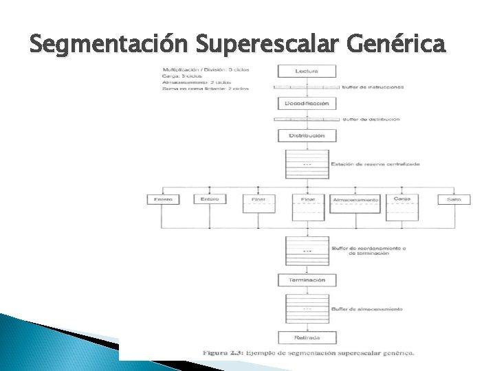 Segmentación Superescalar Genérica