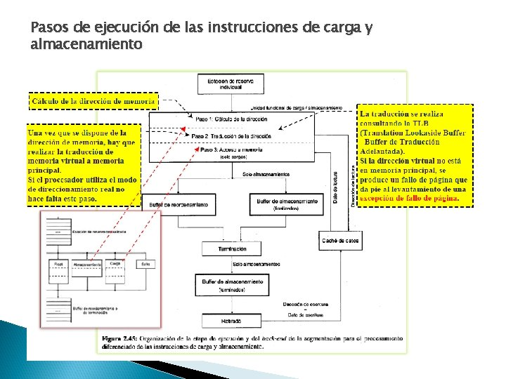 Pasos de ejecución de las instrucciones de carga y almacenamiento