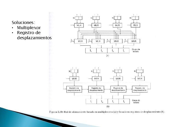 Soluciones: • Multiplexor • Registro de desplazamientos